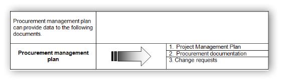 procurement document