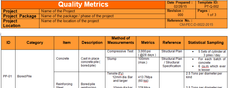 How to plan quality for your construction project manage for Quality assurance metrics template